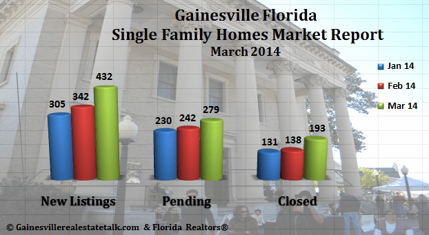 Gainesville FL Homes Sold Market Report – March 2014