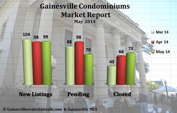 Gainesville FL Condominium Market Report  May 2014