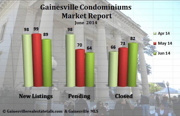 Gainesville FL Condominium Market Report – June 2014
