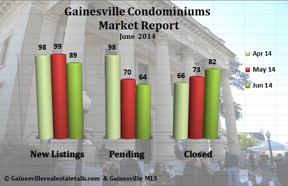 Gainesville FL Condominium Market Report – June 2014