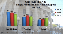 Gainesville FL Homes Sold Market Report – May 2014