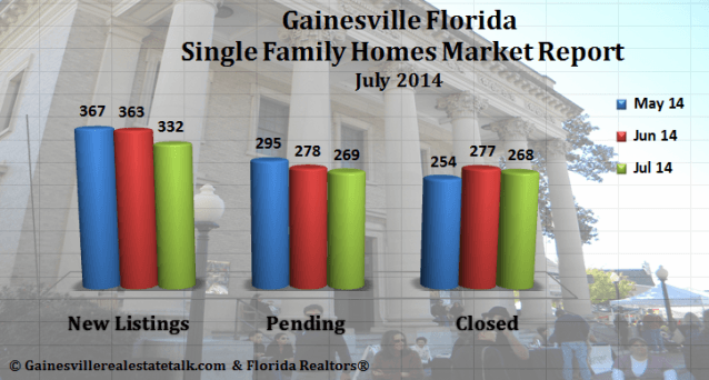 Gainesville FL Homes Sold Market Report – July 2014