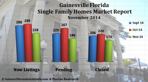 Gainesville FL Homes Sold Market Report – November 2014