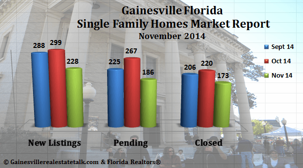 Gainesville FL Homes Sold Market Report – November 2014