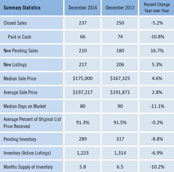 Gainesville Florida Real Estate Market Report Dec 2014
