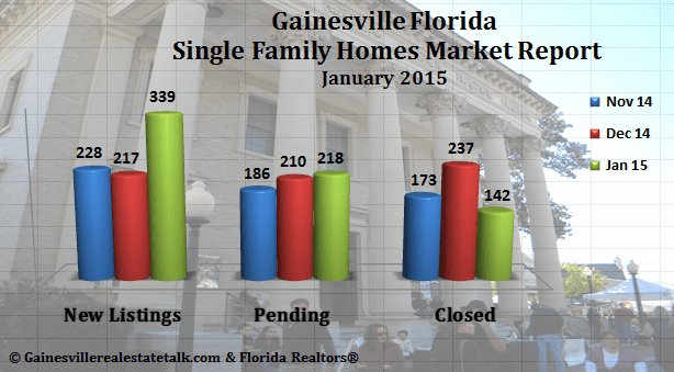Gainesville FL Real Estate Market Report – January 2015