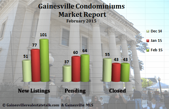 Gainesville Condominium Market Report February 2015