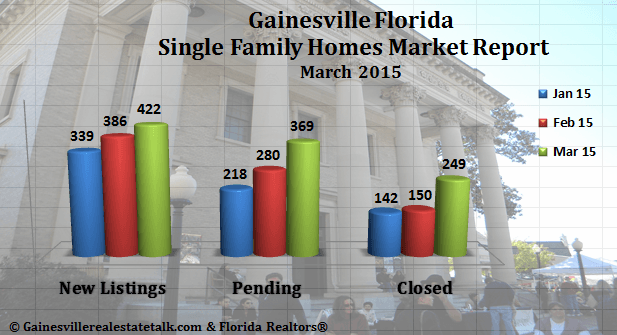 Gainesville FL Real Estate Market Report March 2015