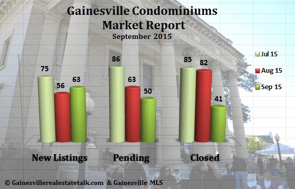 Gainesville Condominium Market Report September 2015