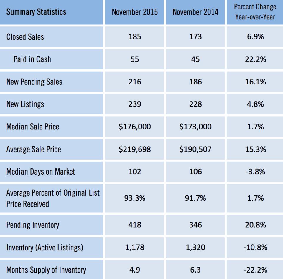 Gainesville MSA Homes Sold Nov 2015 Detail
