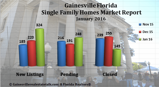 Gainesville Real Estate Market Report January 2016