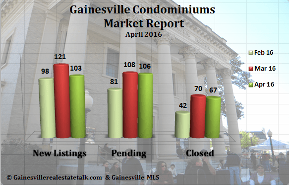 Gainesville FL Condominium Market Report April 2016