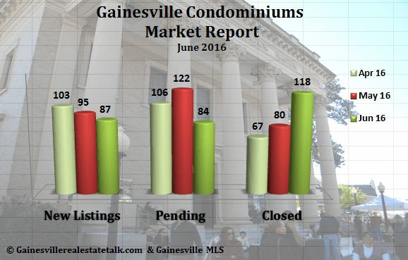 Gainesville FL Condominium Market Report June 2016