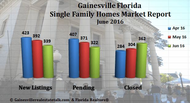 Gainesville Real Estate Market Report June 2016