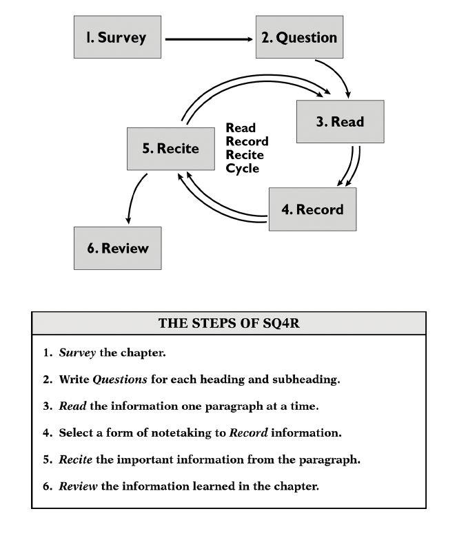 SQ4R \u2013 Gallaudet University - asa style headings