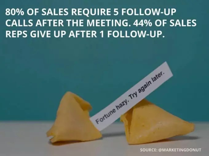 Mastering the Follow Up for Art Sale Leads Gallery Fuel - follow sales