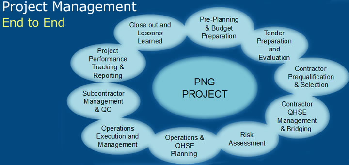 GAMA Projex \u2013 PNG based Project Management Services
