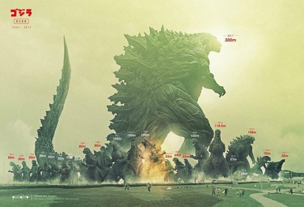 Godzilla Height Comparison Shows Newest Kaiju\u0027s Immense Size - Game