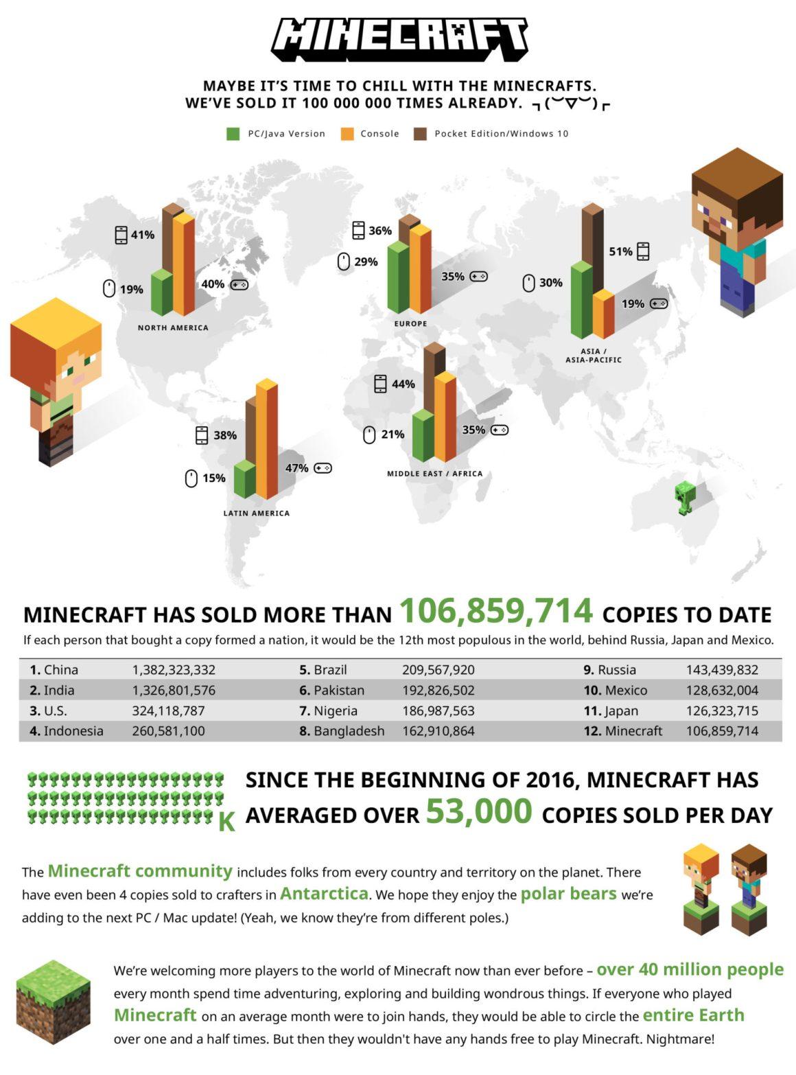 minecraft-cifras-estadisticas-ventas-usuarios-jugadores-100-millones-copias-vendidas-promedio-diario-mojang-microsoft-1