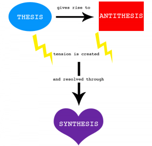 dialectic of thesis antithesis and synthesis