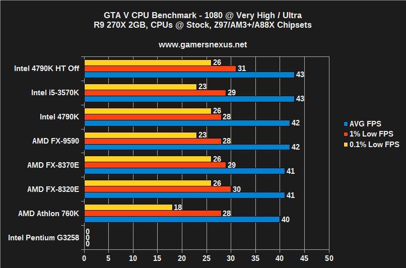 GTA V CPU Bottleneck Benchmark - 4790K vs 3570K, FX-9590, 8370