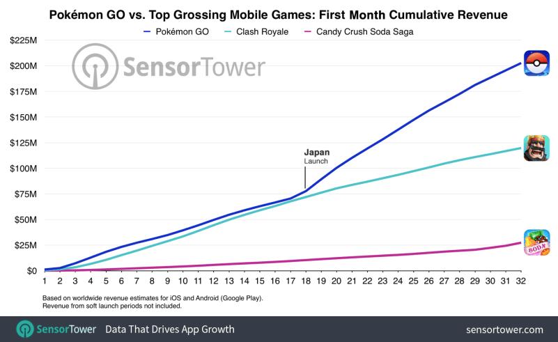 pokemon-go-first-month-cumulative-worldwide-revenue-gamersrd.com