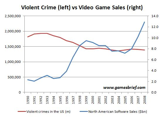 If video games cause violence, there should be a correlation between