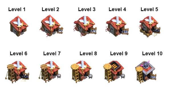 ... levels of B...