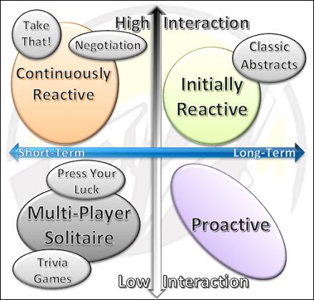 playerstrategiescategories
