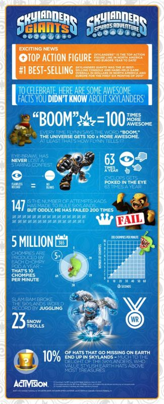 Skylanders-Success-Infograpic