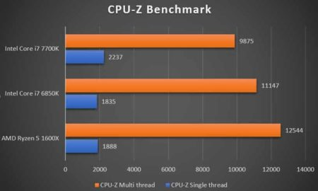 AMD Ryzen vs Intel - Which CPU Brand To Pick For Gaming? Simple