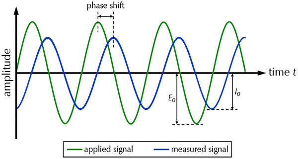 Total Harmonic Distortion Theory and Practice