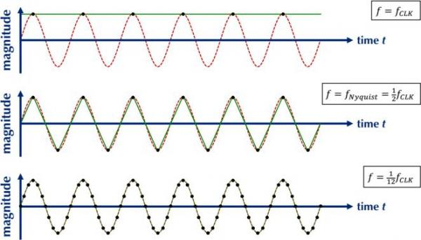 Waveform Generation and Frequency Resolution