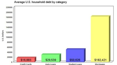 A Foolish Take: Here's how much debt the average U.S. household owes