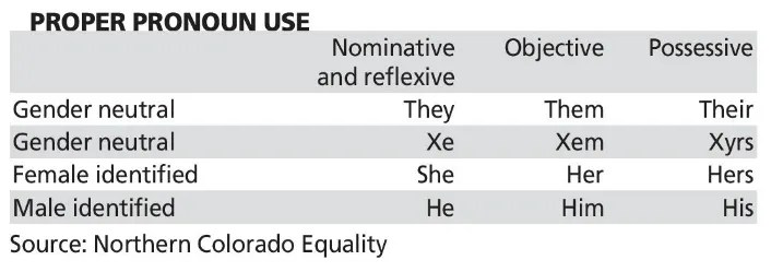 A Team Does anyone know how to use personal pronouns?
