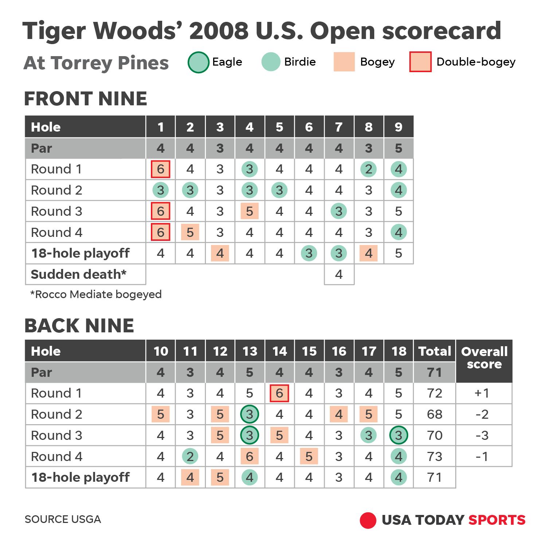 tiger woods us open scorecard today