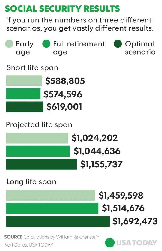 3 Social Security scenarios show vastly different results