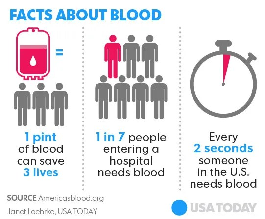 Blood Donation Facts Be Well Pinterest Blood donation - fall protection plan template