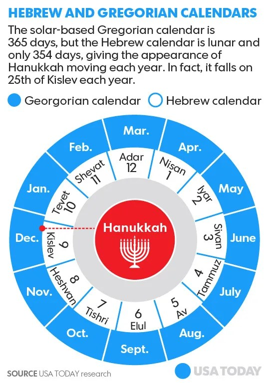 Non Gregorian Calendar New Years Calendar For Year 2018 United States Time And Date Hanukkah Overlaps With Christmas This Year But Why All
