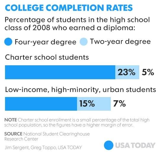 Charter schools\u0027 \u0027thorny\u0027 problem Few students go on to earn