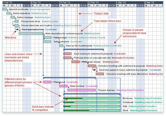 What is a Gantt Chart? Gantt Chart Software, Information, and History - gantt chart