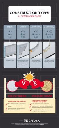 Best steel garage door construction and insulation | Garaga