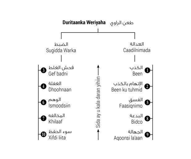 Jaantus 3.3: Tobanka arrimood ee keeni kara in weriyaha la duro warkiisana aan la qaadanin.