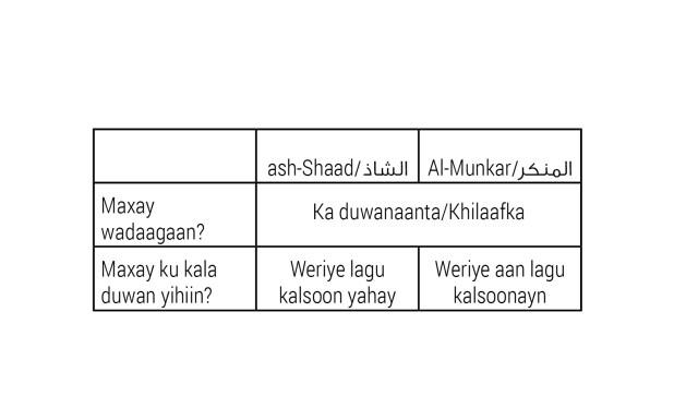 Shax 2.1: Isbarbardhigga Shaadka iyo Munkarka.