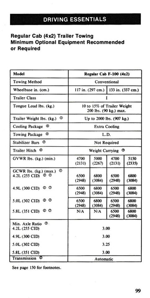 86 F150 4 9l Wiring Diagram | mwb-online.co  L Wiring Diagram on