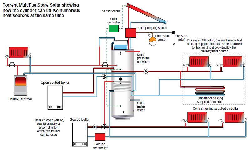 Amazing Magnificent Sealed Central Heating Systems Ideas Electrical ...