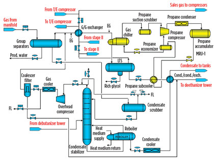 Retrofit An Lpg Plant For Improved Output And Ethane Recovery