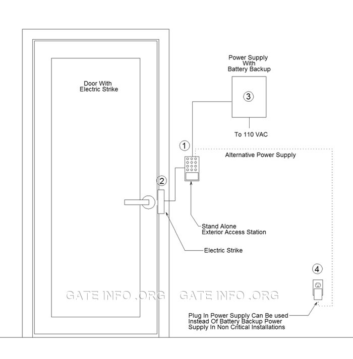 Basic Door Controller - Stand Alone Access System Diagram