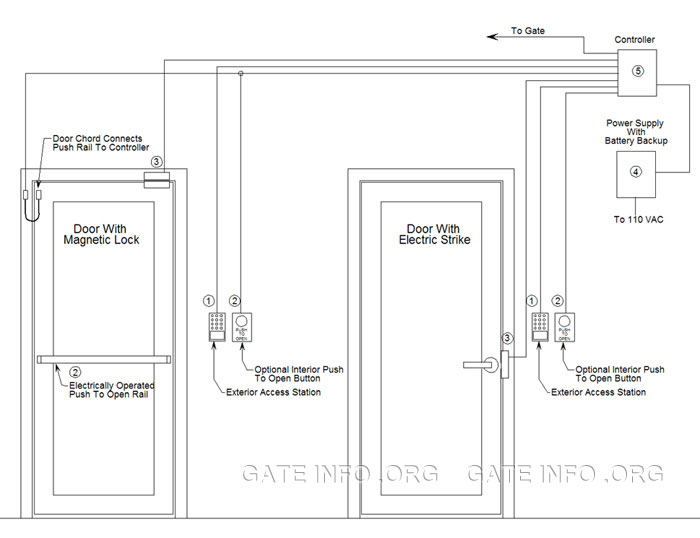 Multiple Door Card Access Control System Diagram