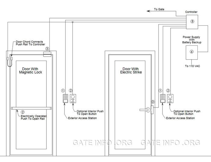 Wiring Diagram For Door Wiring Diagram